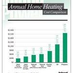 Heating Cost Comparison
