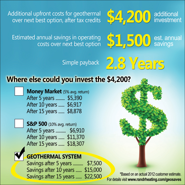 Goethermal Heating & Cooling Money Tree Chart