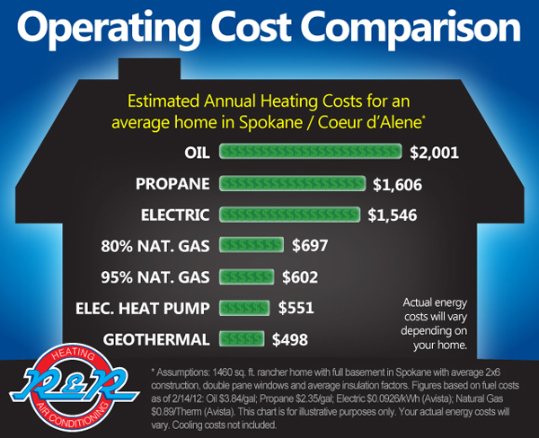 Heating Operating Cost Comparison - Spokane and Coeur d'Alene