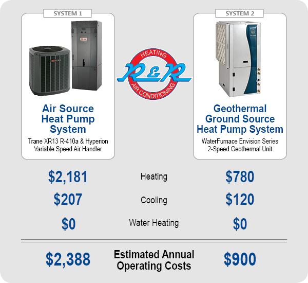 HVAC System Comparison - Spokane and Coeur d'Alene