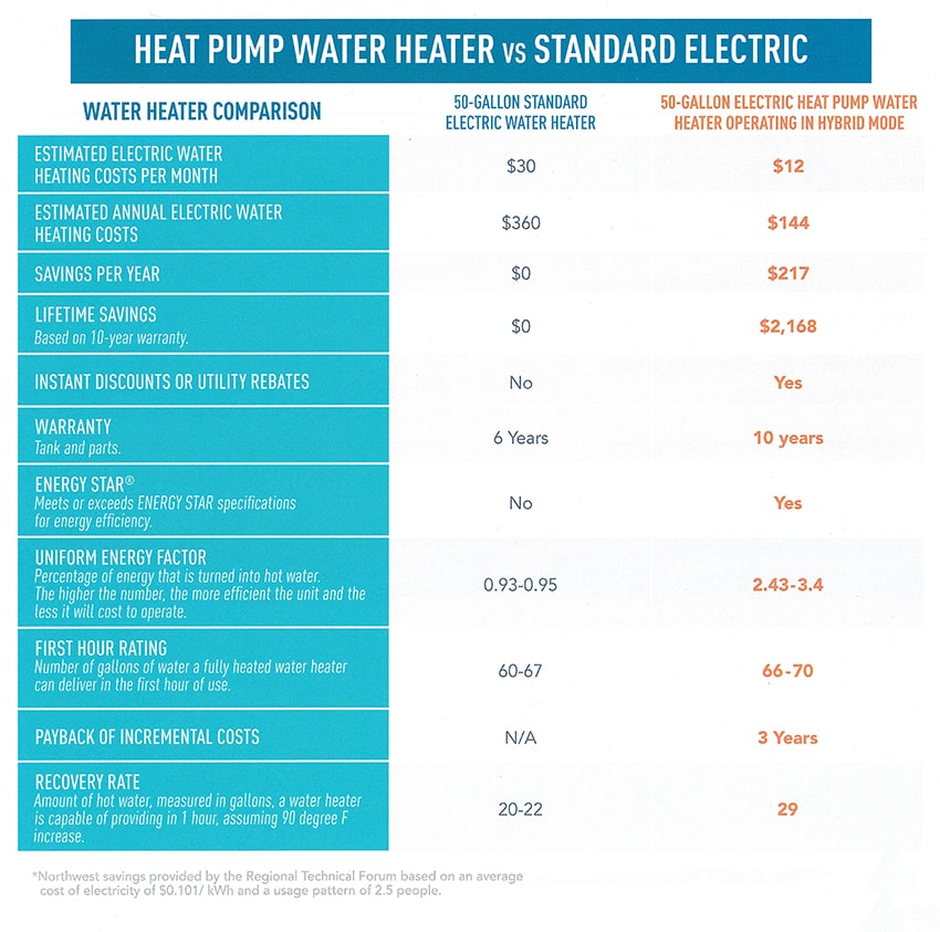 Heat Pump Water Heater vs Standard Electric